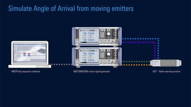 Cutting-edge radar signal simulation in the lab