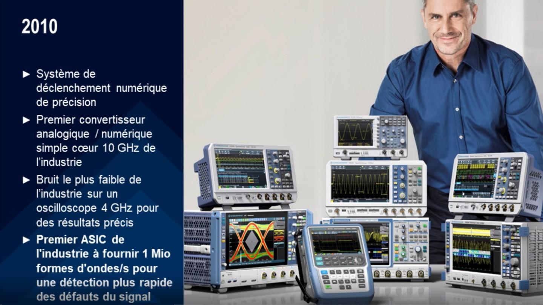 Innovation n°4 : Premier ASIC à fournir 1 Mio formes d'ondes/s