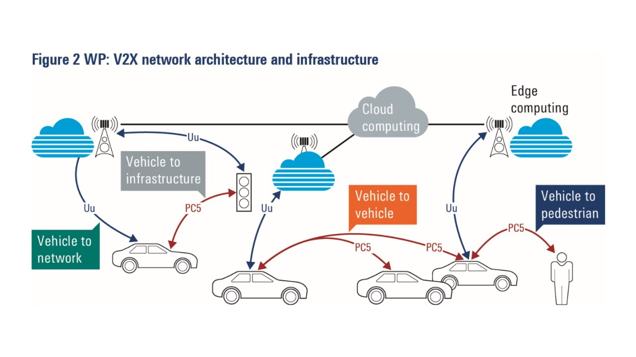 Testing C-V2X and 5G automotive applications