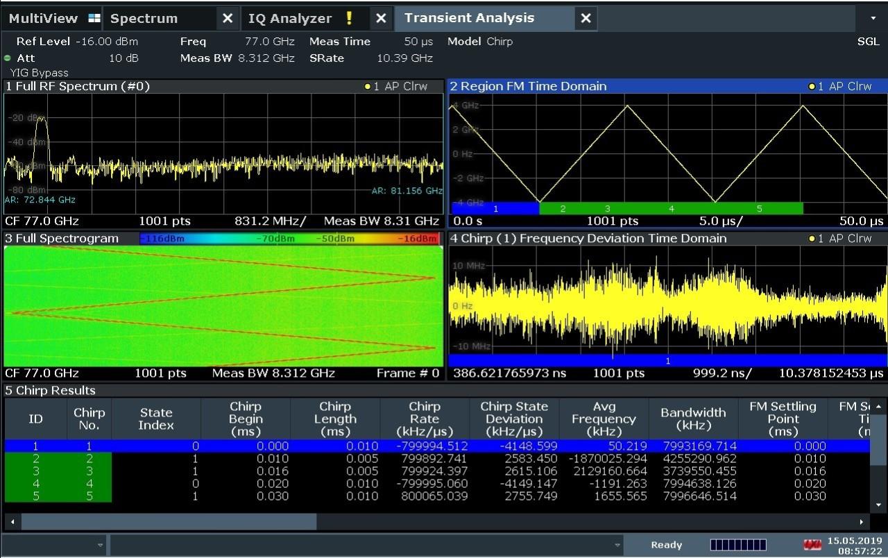 Рисунок 1. Сигнал с датчика РЛС с ЛЧМ с полосой пропускания 8 ГГц, который был проанализированный в FSW-K60