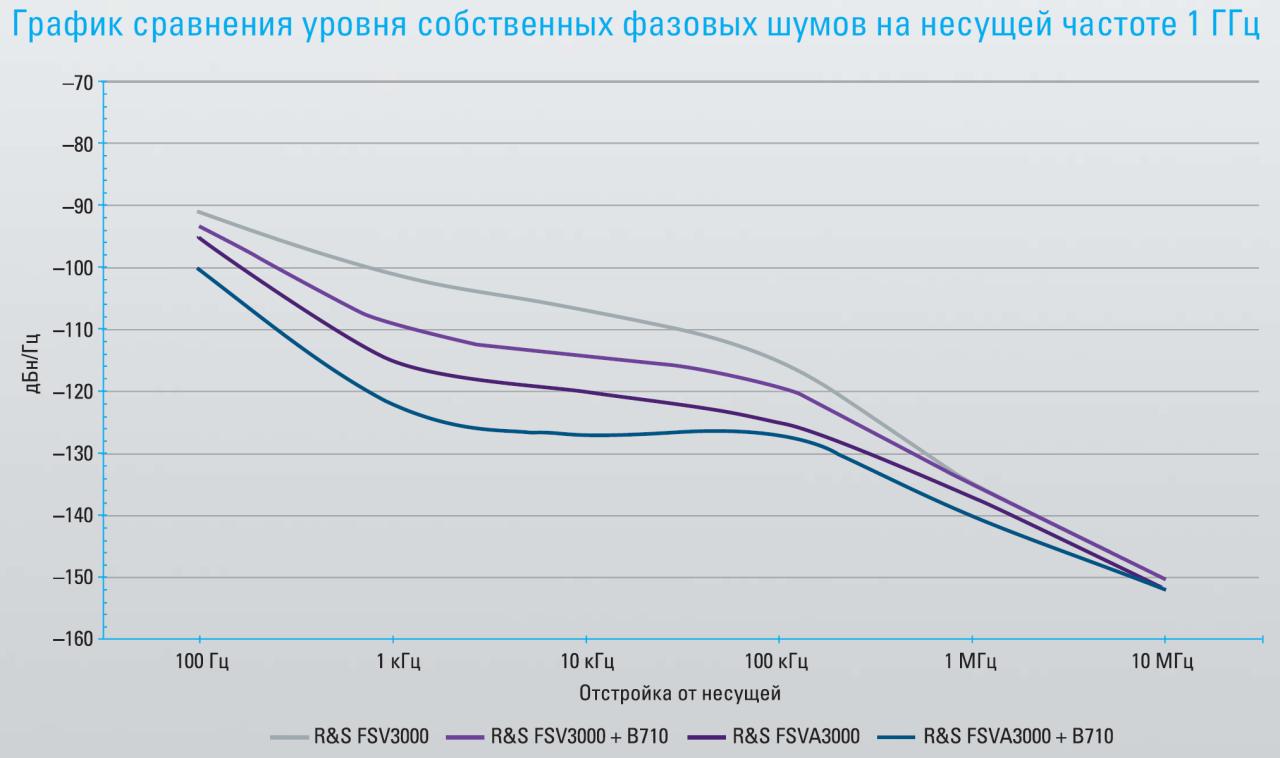 График сравнения уровня собственных фазовых шумов на несущей частоте 1 ГГц